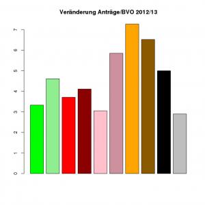 Veränderung der Anzahl Anträge pro BVO